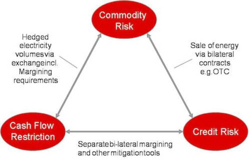 Triangular relationship between commodity risks, cash flow restrictions and credit risks (Source: Own illustration)