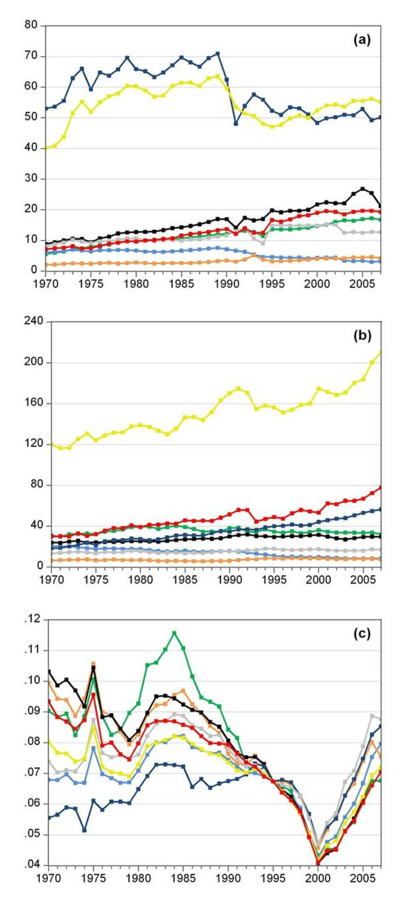 (a) Subsectoral electricity consumption in TWh. (b) Subsectoral value added in billion € at constant (1995) prices. (c) Industrial electricity prices in € per kWh at constant (1995) prices (Sources: IEA/ EU-KLEMS, own illustration)