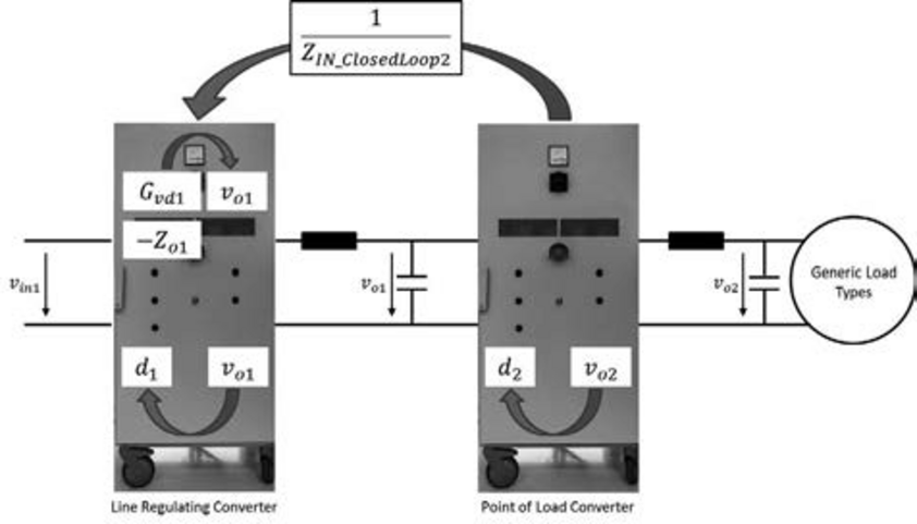 Picture showing load types