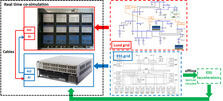 Schematic diagram of the new modeling approach for real time co-simulation