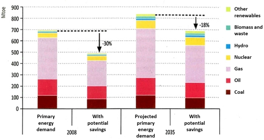 Russia's energy efficiency potential