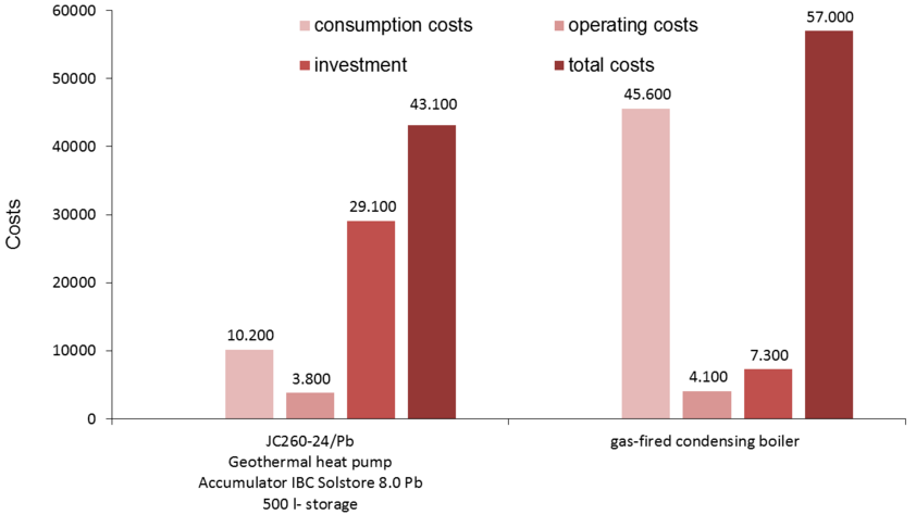 Comparison between the costs of a photovoltaic-heat-pump-configuration and a heating system with gas-fired condensing boiler