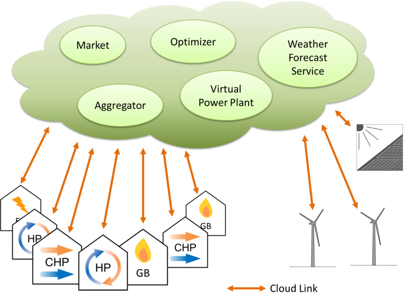 Schematic of cloud based energy services