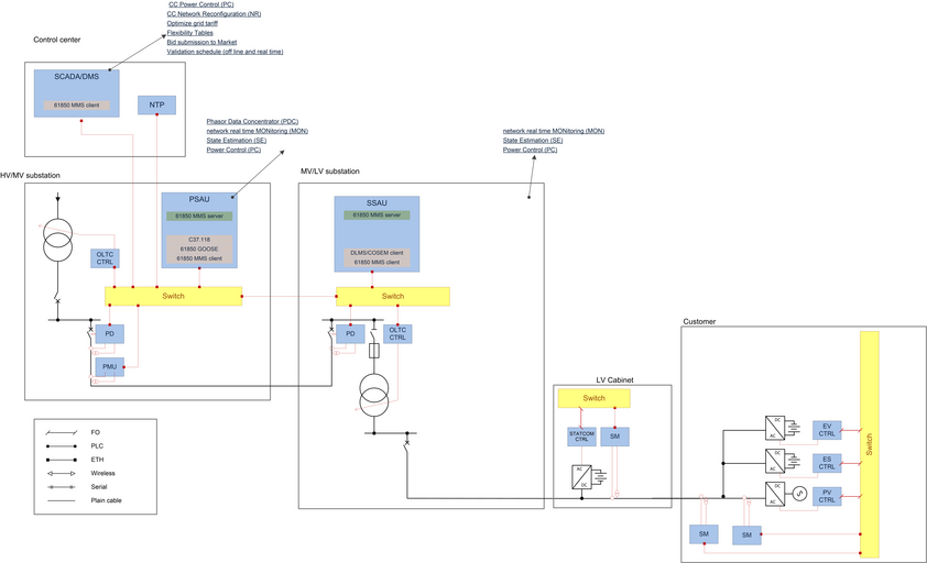 IDE4L Demo diagram