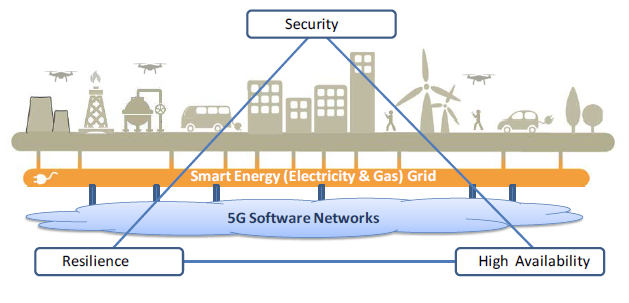 Next generation 5G Energy Smart Grid requirements