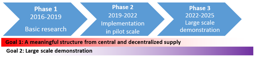 Three project phases
