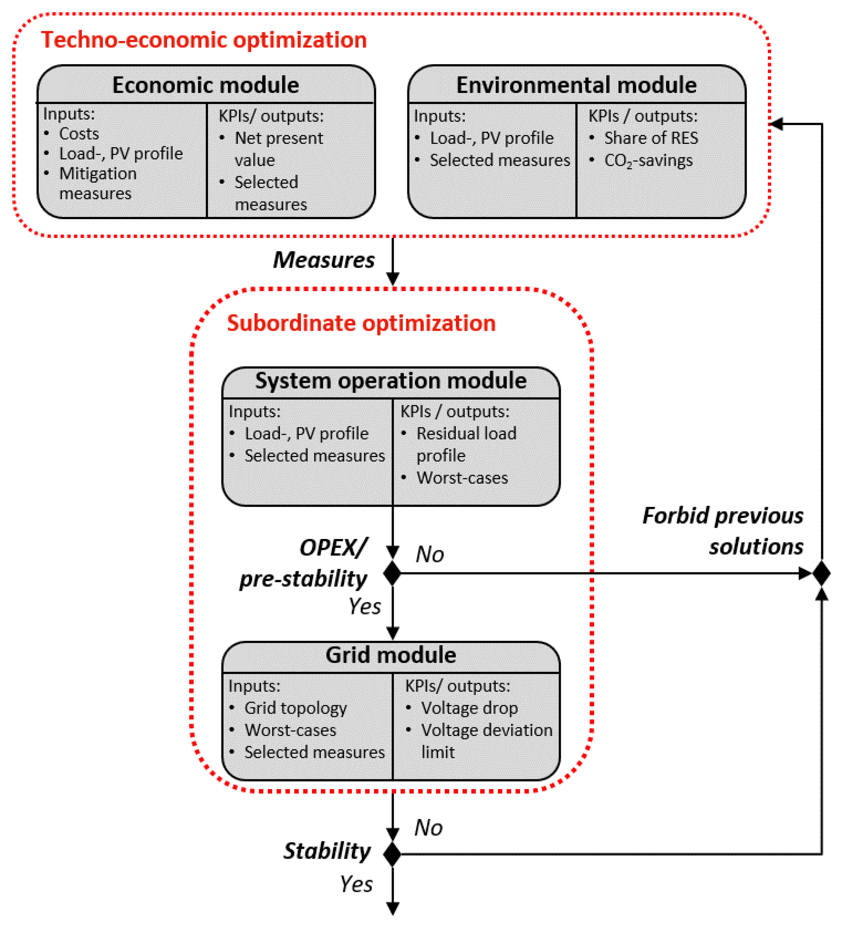 Design and simulation process of the integrated assessment model