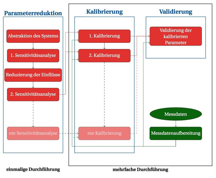 calibration methodology