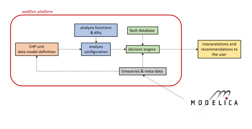 Overview of the structure of the tool for optimization and fault detection